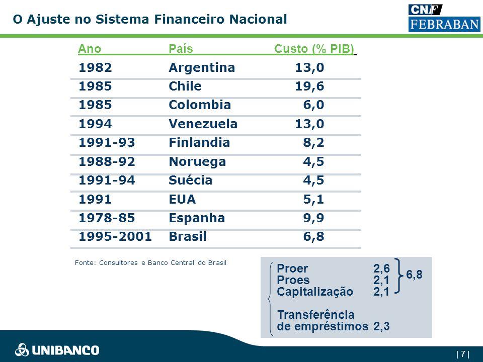 | 7 | AnoPaísCusto (% PIB) 1982Argentina13,0 1985Chile19,6 1985Colombia6,0 1994Venezuela13,0 1991-93Finlandia8,2 1988-92Noruega4,5 1991-94Suécia4,5 1991EUA5,1 1978-85Espanha9,9 1995-2001Brasil6,8 Fonte: Consultores e Banco Central do Brasil Proer2,6 Proes2,1 Capitalização2,1 Transferência de empréstimos2,3 6,8 O Ajuste no Sistema Financeiro Nacional