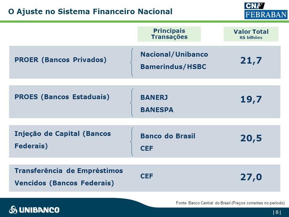 | 8 | PROER (Bancos Privados) PROES (Bancos Estaduais) Injeção de Capital (Bancos Federais) Transferência de Empréstimos Vencidos (Bancos Federais) Nacional/Unibanco Bamerindus/HSBC BANERJ BANESPA Banco do Brasil CEF Principais Transações Valor Total R$ bilhões 21,7 19,7 20,5 27,0 Fonte: Banco Central do Brasil (Preços correntes no período) O Ajuste no Sistema Financeiro Nacional