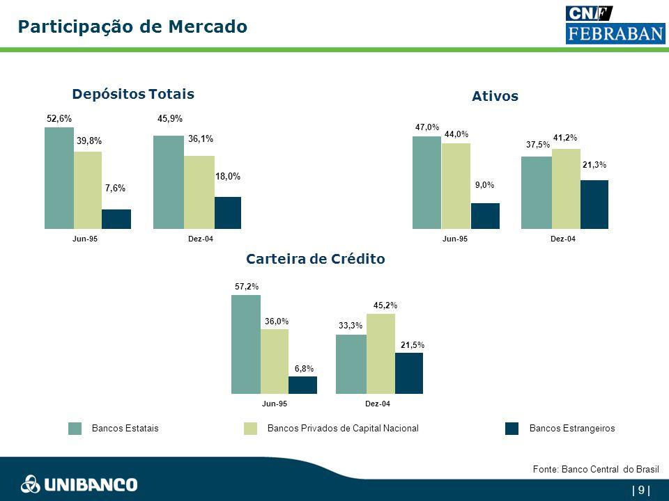 | 9 | Carteira de Crédito Participação de Mercado Depósitos Totais Ativos Fonte: Banco Central do Brasil Bancos EstataisBancos Privados de Capital NacionalBancos Estrangeiros 52,6% 45,9% 39,8% 36,1% 7,6% 18,0% Jun-95Dez-04 37,5% 41,2% 47,0% 44,0% 9,0% 21,3% 57,2% 33,3% 36,0% 45,2% 6,8% 21,5% Jun-95Dez-04 Jun-95Dez-04