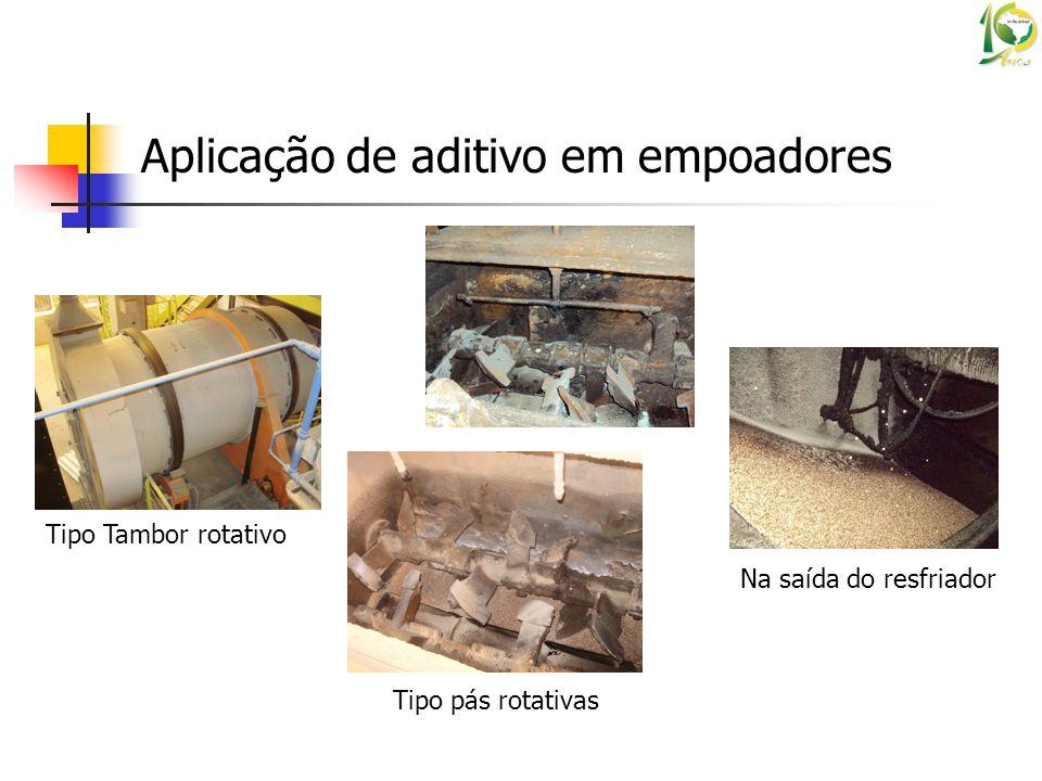 Aplicação de aditivo em empoadores Tipo Tambor rotativo Tipo pás rotativas Na saída do resfriador