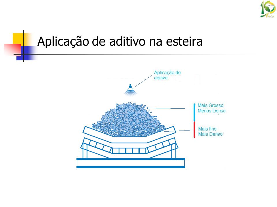 Aplicação de aditivo na esteira