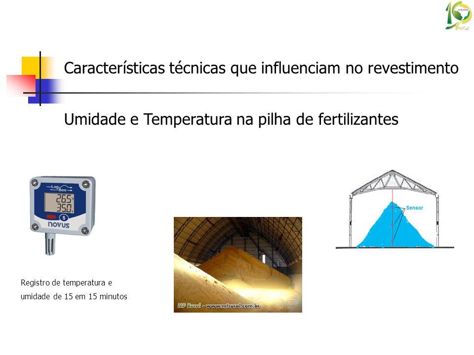Características técnicas que influenciam no revestimento Registro de temperatura e umidade de 15 em 15 minutos Umidade e Temperatura na pilha de ferti