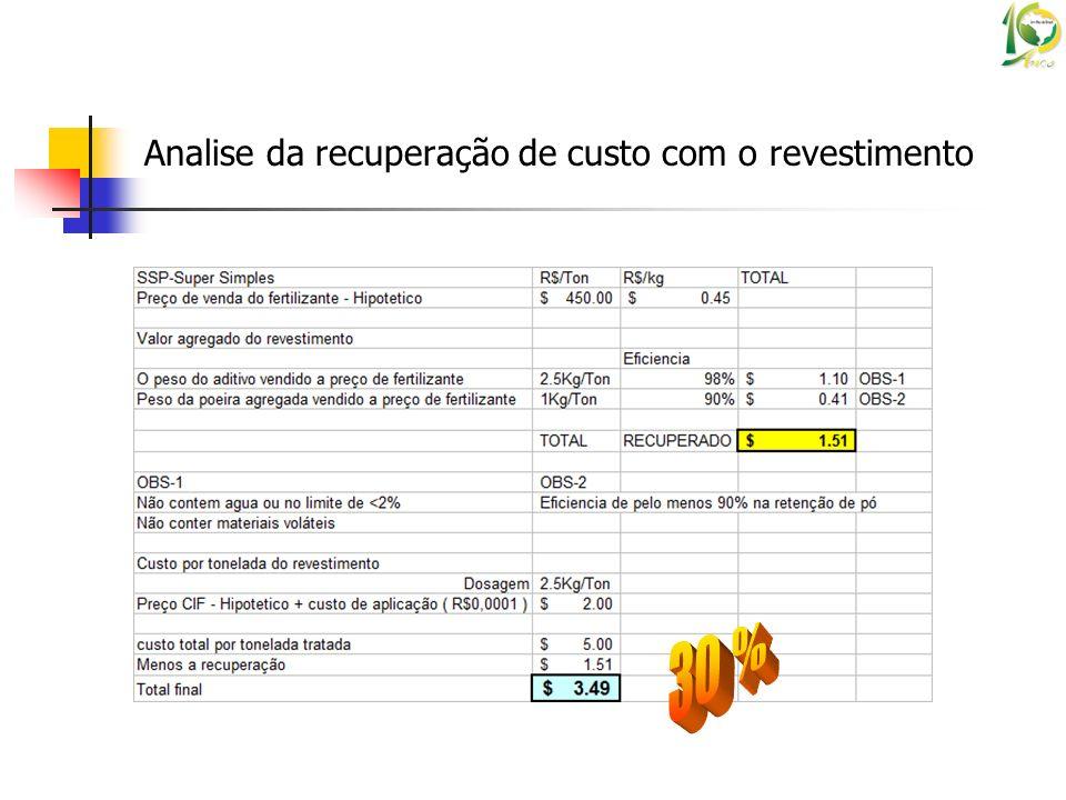 Analise da recuperação de custo com o revestimento