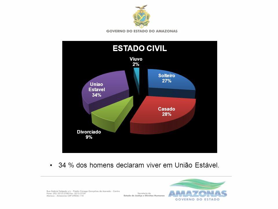 34 % dos homens declaram viver em União Estável.