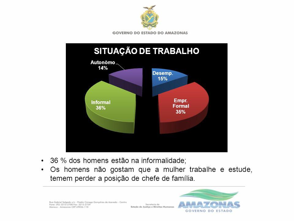 36 % dos homens estão na informalidade; Os homens não gostam que a mulher trabalhe e estude, temem perder a posição de chefe de família.
