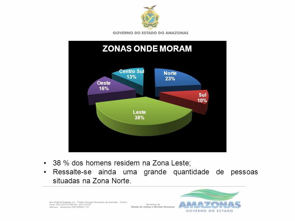 38 % dos homens residem na Zona Leste; Ressalte-se ainda uma grande quantidade de pessoas situadas na Zona Norte.
