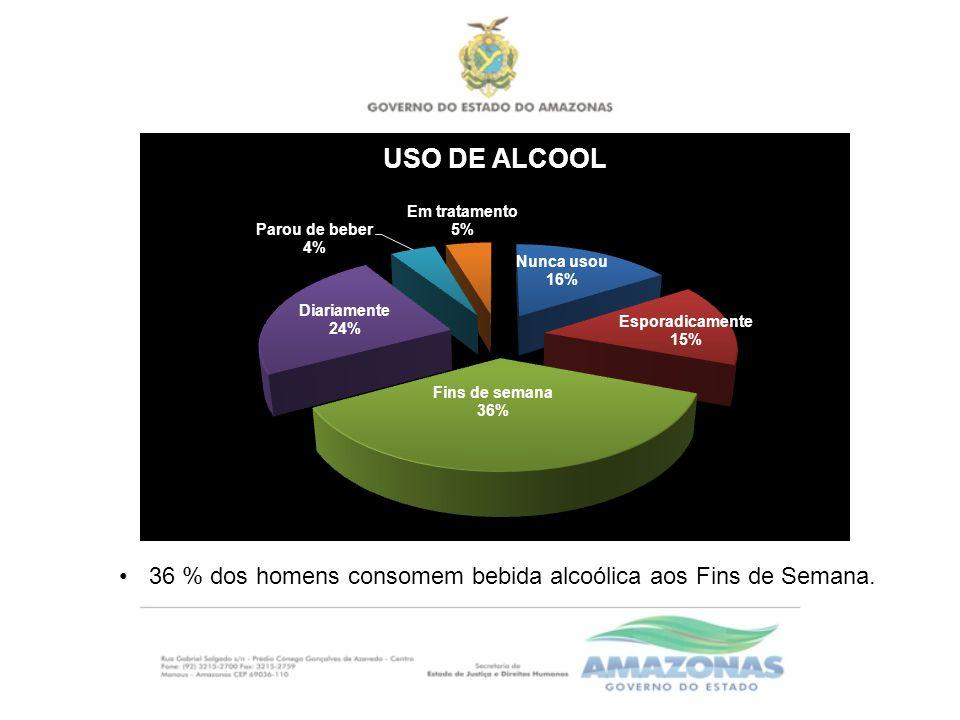 36 % dos homens consomem bebida alcoólica aos Fins de Semana.