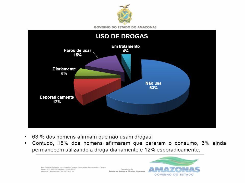 63 % dos homens afirmam que não usam drogas; Contudo, 15% dos homens afirmaram que pararam o consumo, 6% ainda permanecem utilizando a droga diariamente e 12% esporadicamente.