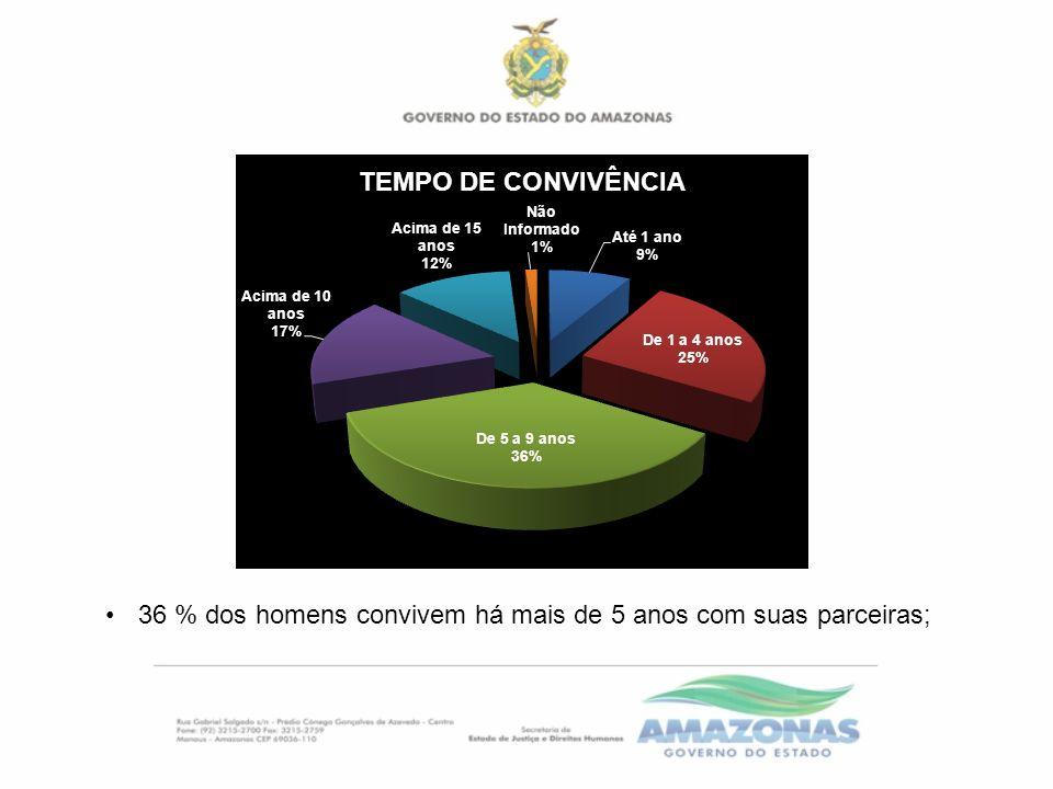 36 % dos homens convivem há mais de 5 anos com suas parceiras;