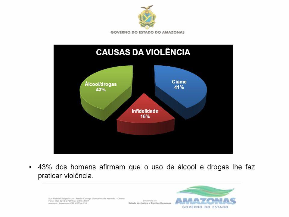43% dos homens afirmam que o uso de álcool e drogas lhe faz praticar violência.