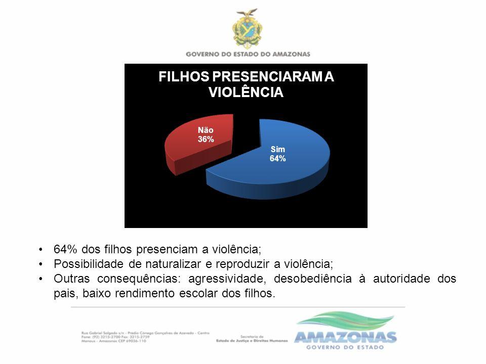 64% dos filhos presenciam a violência; Possibilidade de naturalizar e reproduzir a violência; Outras consequências: agressividade, desobediência à aut