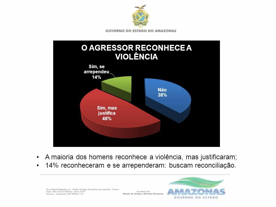 A maioria dos homens reconhece a violência, mas justificaram; 14% reconheceram e se arrependeram: buscam reconciliação.