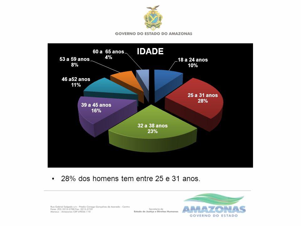 25 % dos homens concluíram o ensino médio.