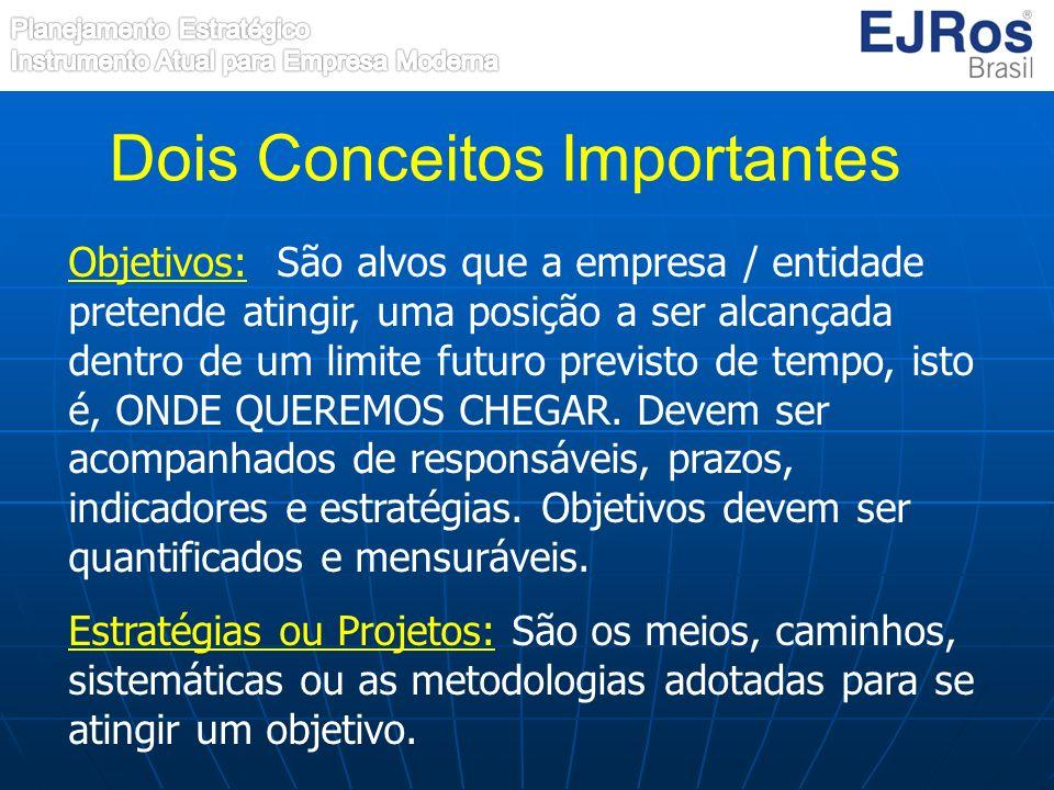 Objetivos: São alvos que a empresa / entidade pretende atingir, uma posição a ser alcançada dentro de um limite futuro previsto de tempo, isto é, ONDE