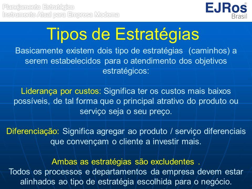 Tipos de Estratégias Basicamente existem dois tipo de estratégias (caminhos) a serem estabelecidos para o atendimento dos objetivos estratégicos: Lide