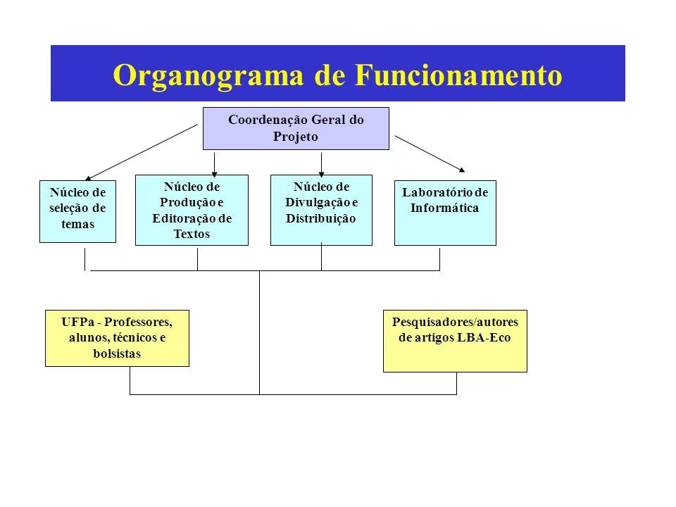 Organograma de Funcionamento Laboratório de Informática Núcleo de seleção de temas Coordenação Geral do Projeto Núcleo de Divulgação e Distribuição Nú