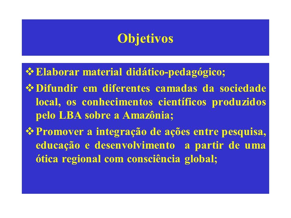 Objetivos Elaborar material didático-pedagógico; Difundir em diferentes camadas da sociedade local, os conhecimentos científicos produzidos pelo LBA s
