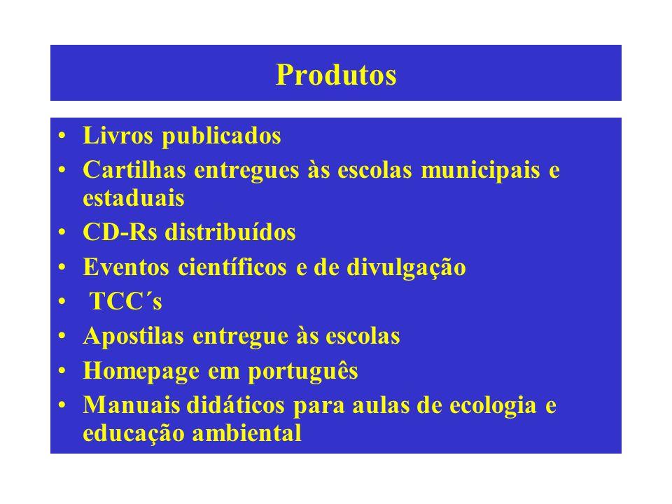 Produtos Livros publicados Cartilhas entregues às escolas municipais e estaduais CD-Rs distribuídos Eventos científicos e de divulgação TCC´s Apostila
