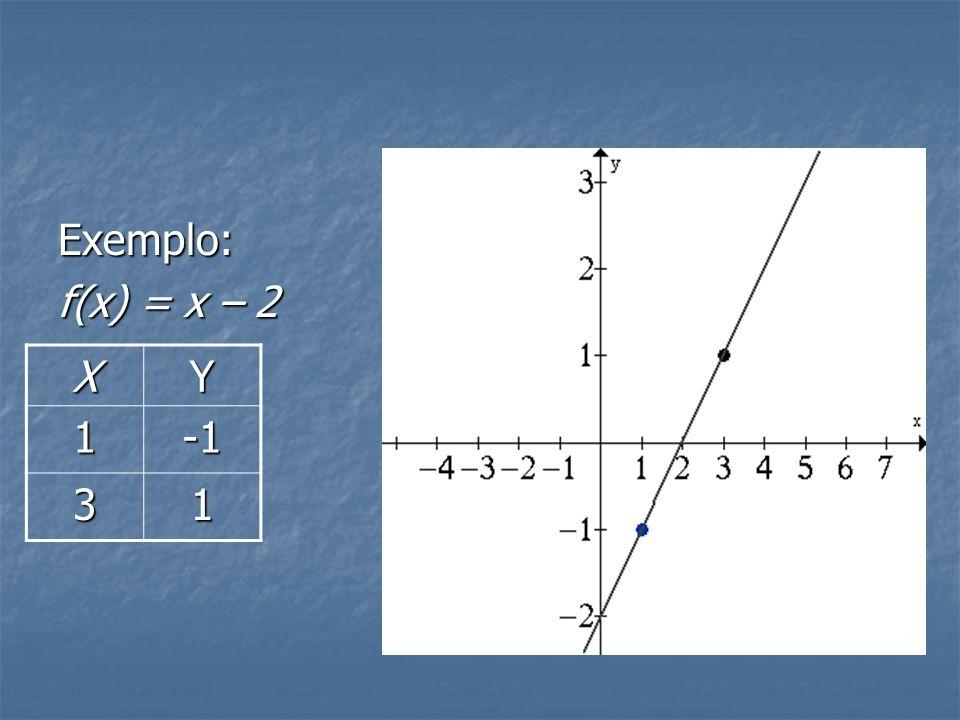 Como fazer um gráfico 1° método: Para achar o gráfico de qualquer função, basta achar dois pontos qualquer dela e passar uma reta entre essas retas.
