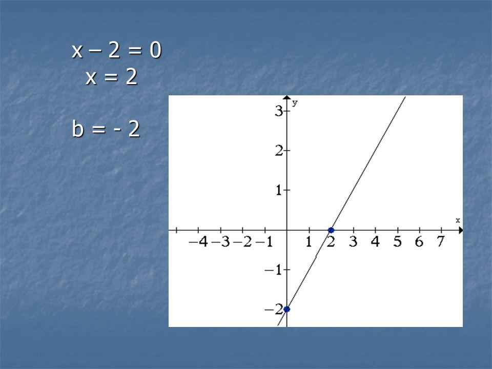 2° método: 1° passo: iguale a função a zero. O valor de x que você achar é que passará no eixo do x. 1° passo: iguale a função a zero. O valor de x qu