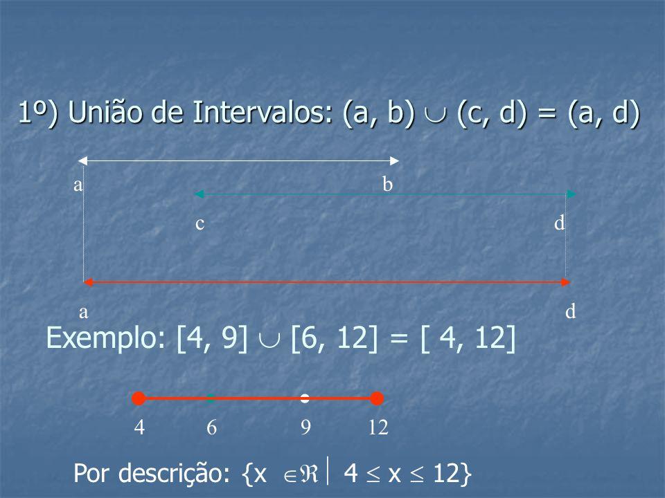 Colégio Juvenal de Carvalho Matemática- Profa: Jacqueline Operações com intervalos