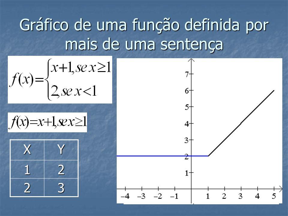 x – 2 = 0 x = 2 x = 2 b = - 2