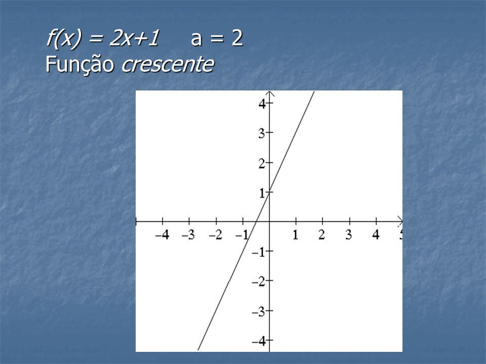 Crescimento de decrescimento de uma função Uma função será crescente quando a>0 Uma função será decrescente quando a<0