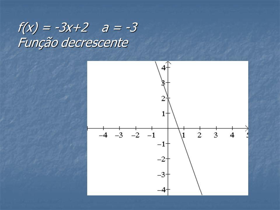f(x) = 2x+1a = 2 Função crescente