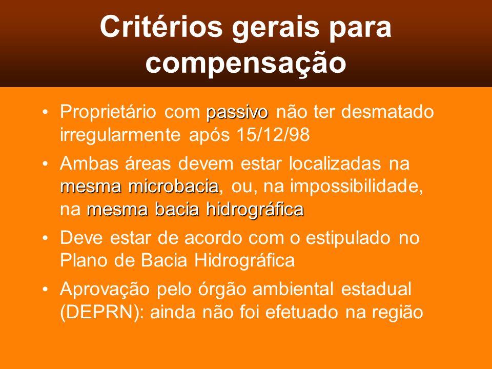 Critérios gerais para compensação passivo Proprietário com passivo não ter desmatado irregularmente após 15/12/98 mesma microbacia mesma bacia hidrogr
