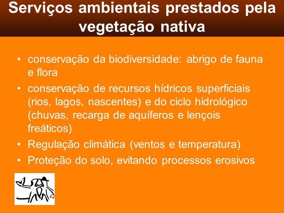 Instrumentos para preservação da vegetação nativa Reserva Legal (RL): conservação da biodiversidade nativa -20% S, SE, CO e NE (fora parte do MA) -35% cerrado na Amazônia (TO, MT, RR, MA) -80% floresta amazônica Área de Preservação Permanente (APP): proteger áreas de recarga e proteção dos cursos d´agua e de instabilidade geológica -matas ciliares (rios, lagos, nascentes) -encostas -topos de morro -dunas e manguezais