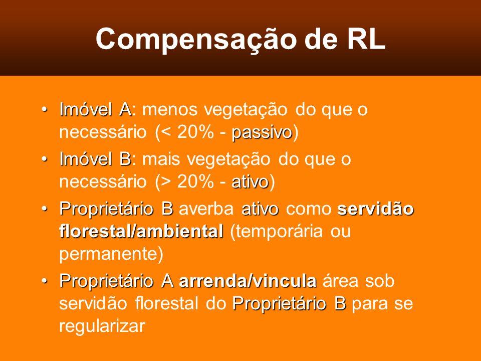 Compensação de RL Imóvel A passivoImóvel A: menos vegetação do que o necessário (< 20% - passivo) Imóvel B ativoImóvel B: mais vegetação do que o nece