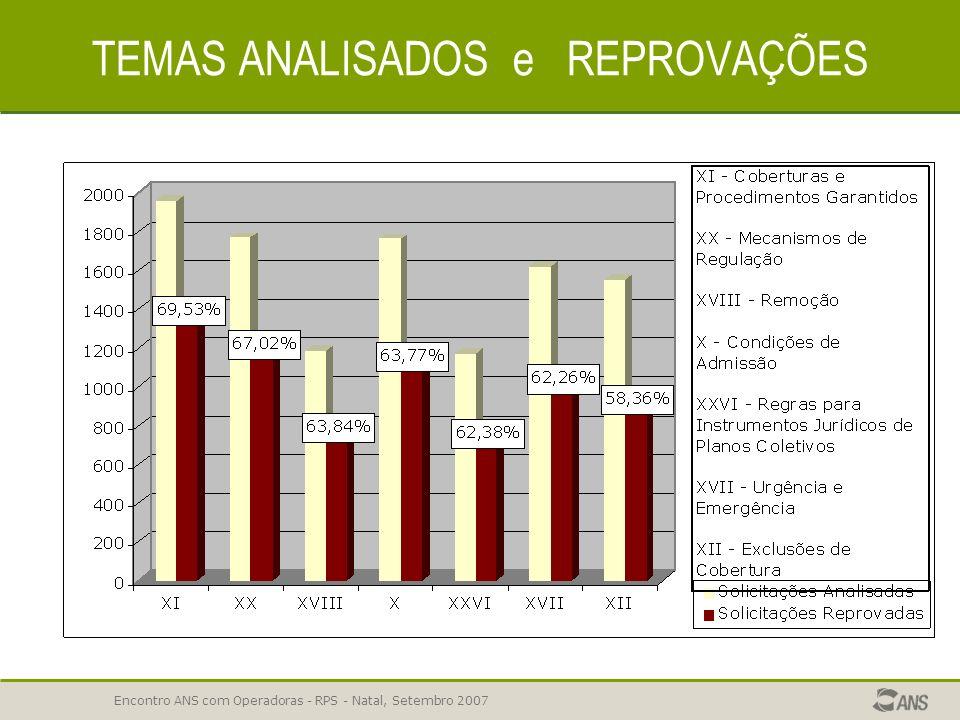 Encontro ANS com Operadoras - RPS - Natal, Setembro 2007 INSTRUMENTO JURÍDICO– NOTAS PRATICAS INSTRUMENTO JURÍDICO – NOTAS PRATICAS Temas em que a ope