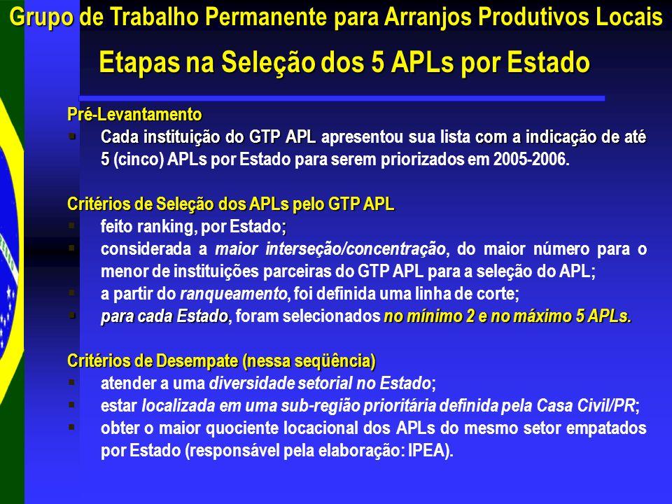 Pré-Levantamento Cada instituição do GTP APLcom a indicação de até 5 Cada instituição do GTP APL apresentou sua lista com a indicação de até 5 (cinco)
