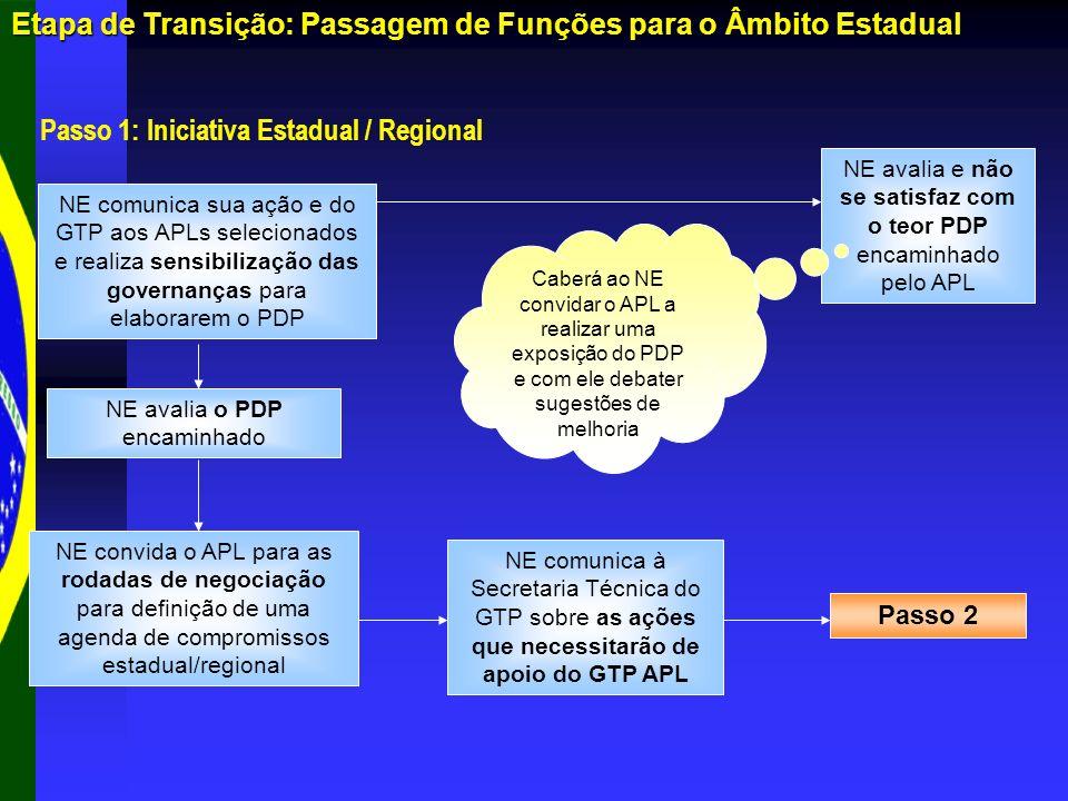 Etapa de Transição: Passagem de Funções para o Âmbito Estadual Passo 1: Iniciativa Estadual / Regional NE comunica sua ação e do GTP aos APLs selecion