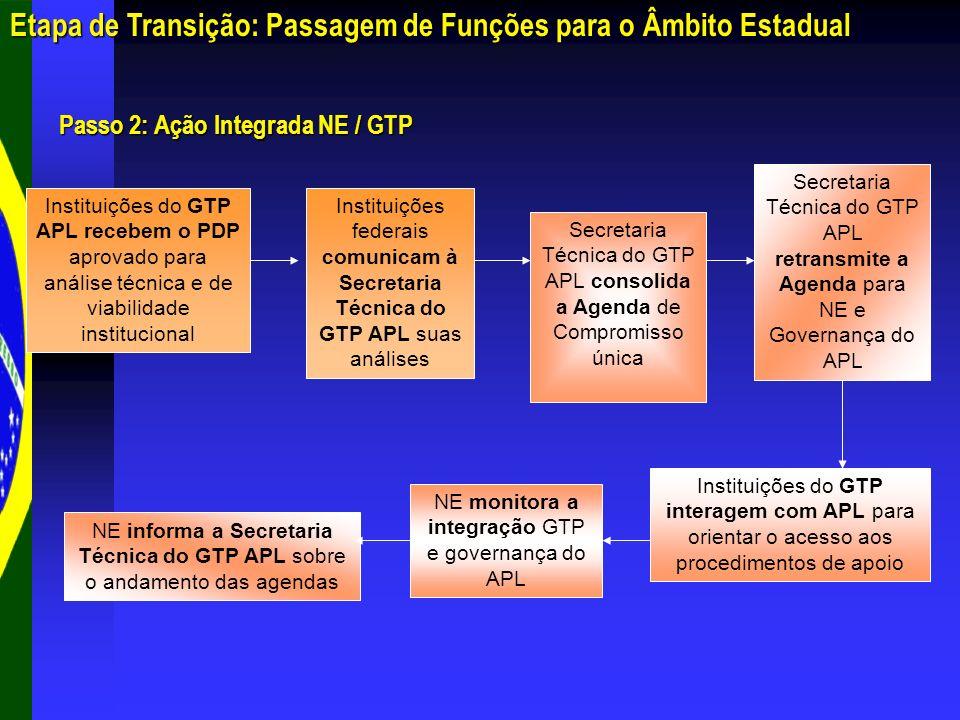 Etapa de Transição: Passagem de Funções para o Âmbito Estadual Passo 2: Ação Integrada NE / GTP NE informa a Secretaria Técnica do GTP APL sobre o and