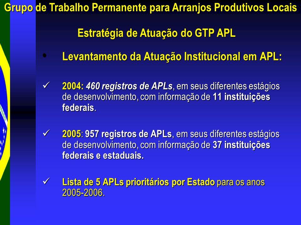 Pré-Levantamento Cada instituição do GTP APLcom a indicação de até 5 Cada instituição do GTP APL apresentou sua lista com a indicação de até 5 (cinco) APLs por Estado para serem priorizados em 2005-2006.