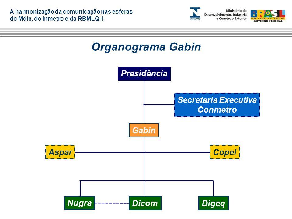 A harmonização da comunicação nas esferas do Mdic, do Inmetro e da RBMLQ-I Organograma Gabin Gabin AsparCopel DicomDigeq Presidência Secretaria Execut