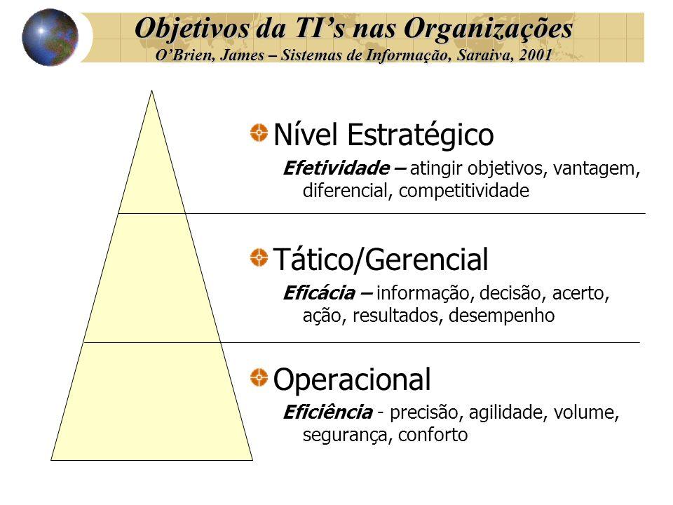 Objetivos da TIs nas Organizações OBrien, James – Sistemas de Informação, Saraiva, 2001 Nível Estratégico Efetividade – atingir objetivos, vantagem, d