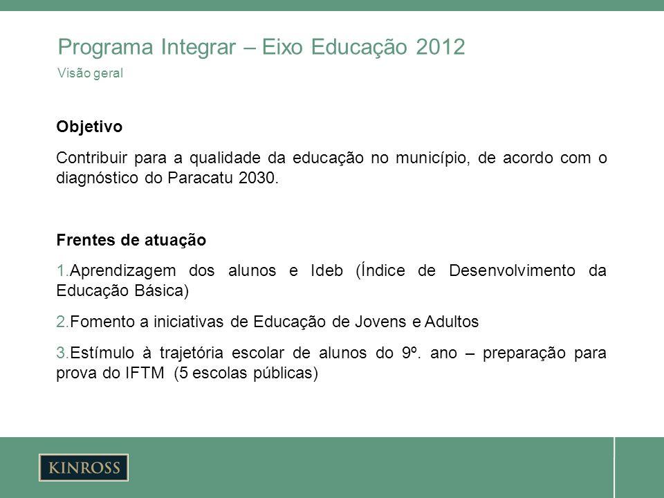 Objetivo Contribuir para a qualidade da educação no município, de acordo com o diagnóstico do Paracatu 2030. Frentes de atuação 1.Aprendizagem dos alu