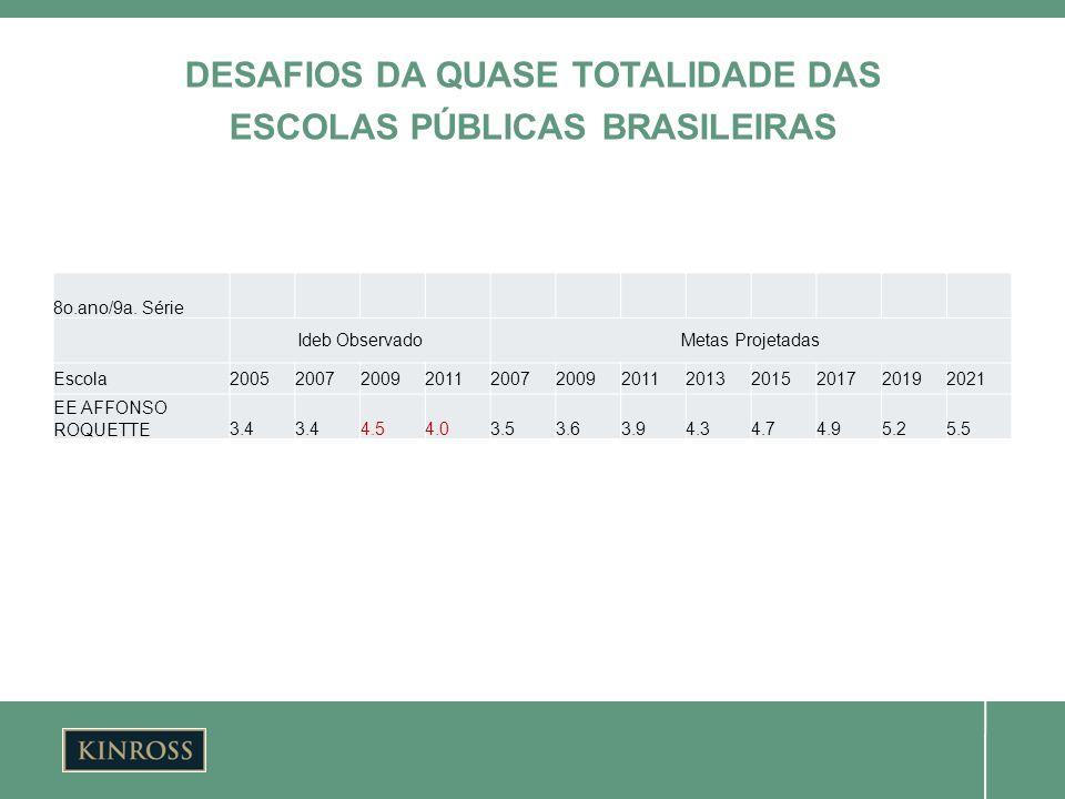 DESAFIOS DA QUASE TOTALIDADE DAS ESCOLAS PÚBLICAS BRASILEIRAS 8o.ano/9a. Série Ideb ObservadoMetas Projetadas Escola2005200720092011200720092011201320