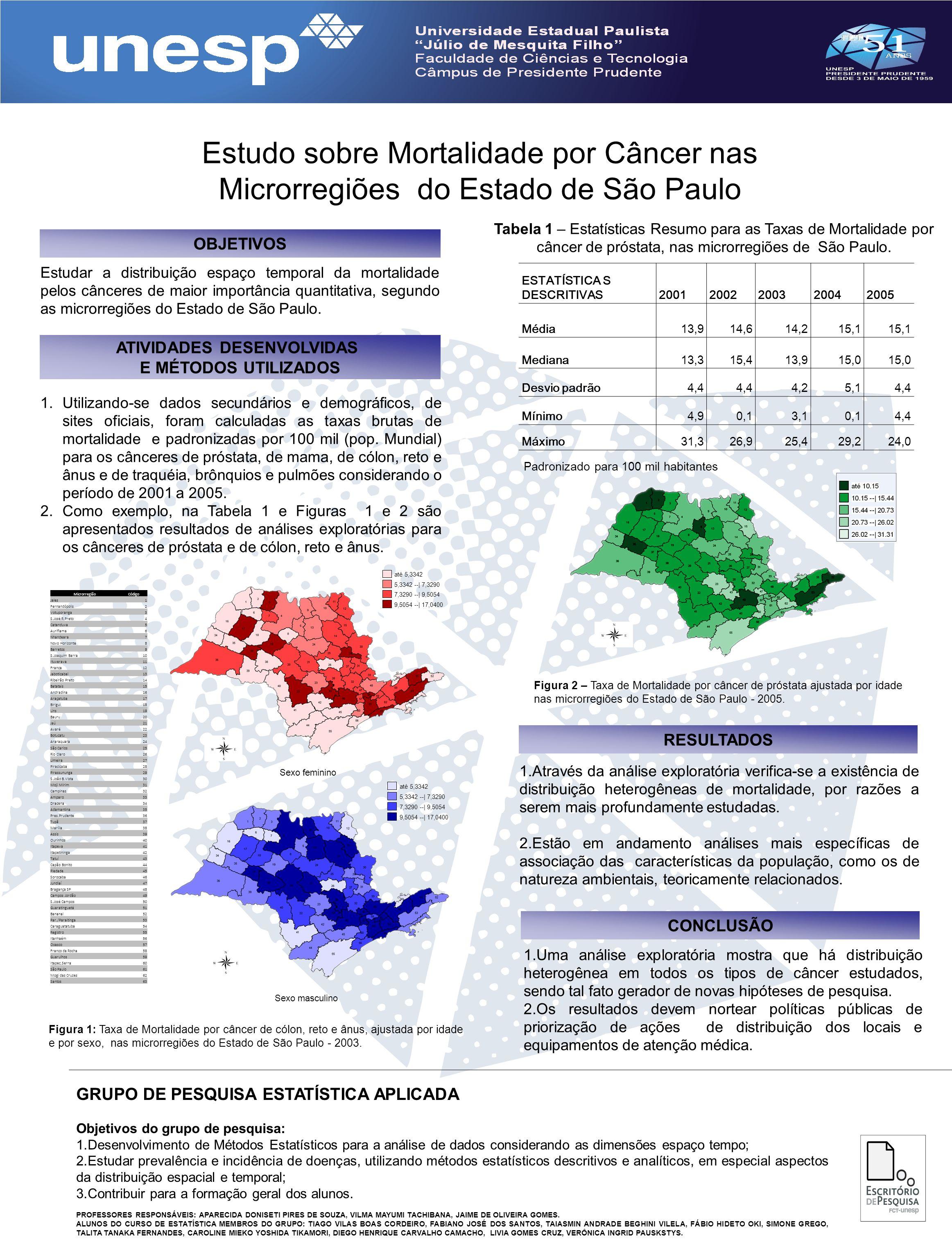 Estudo sobre Mortalidade por Câncer nas Microrregiões do Estado de São Paulo Estudar a distribuição espaço temporal da mortalidade pelos cânceres de m