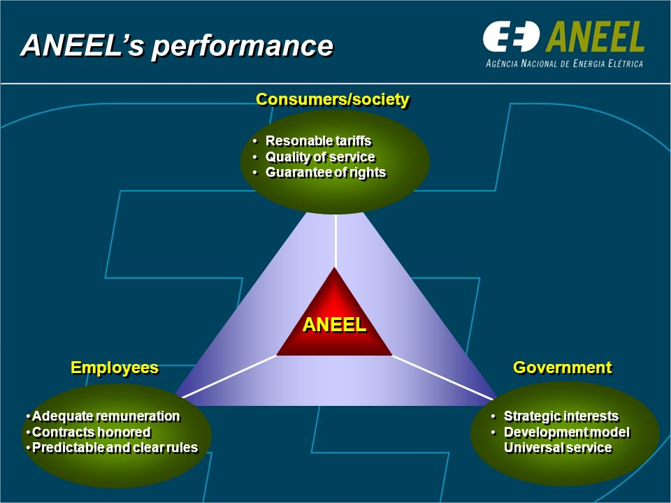 Federal Government Draft of Law Provisory Act National Congress Draft of Law LawLawDecreeDecree ANEELANEEL Technical Discussion Public Audience or Consult Official Public Position of the ANEEL RegulatoryRegulatory Regulatory Process Monitoring and Control Mediation