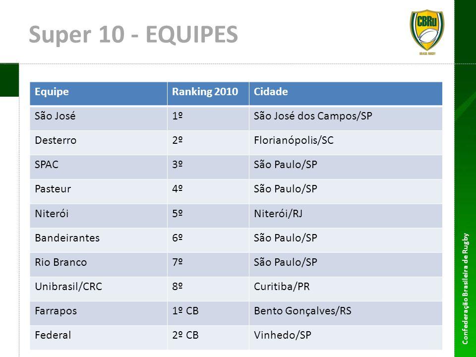Confederação Brasileira de Rugby Copa Cultura Inglesa Formato Uma única sede Seletiva para Seleção Brasileira Juvenil Data: 17 a 24 de julho Equipes: 10 seleções M-19 4 seleções M-17 (jogo com King Edwards School – Inglaterra) Cidades-candidatas: Jundiaí Barueri Campinas