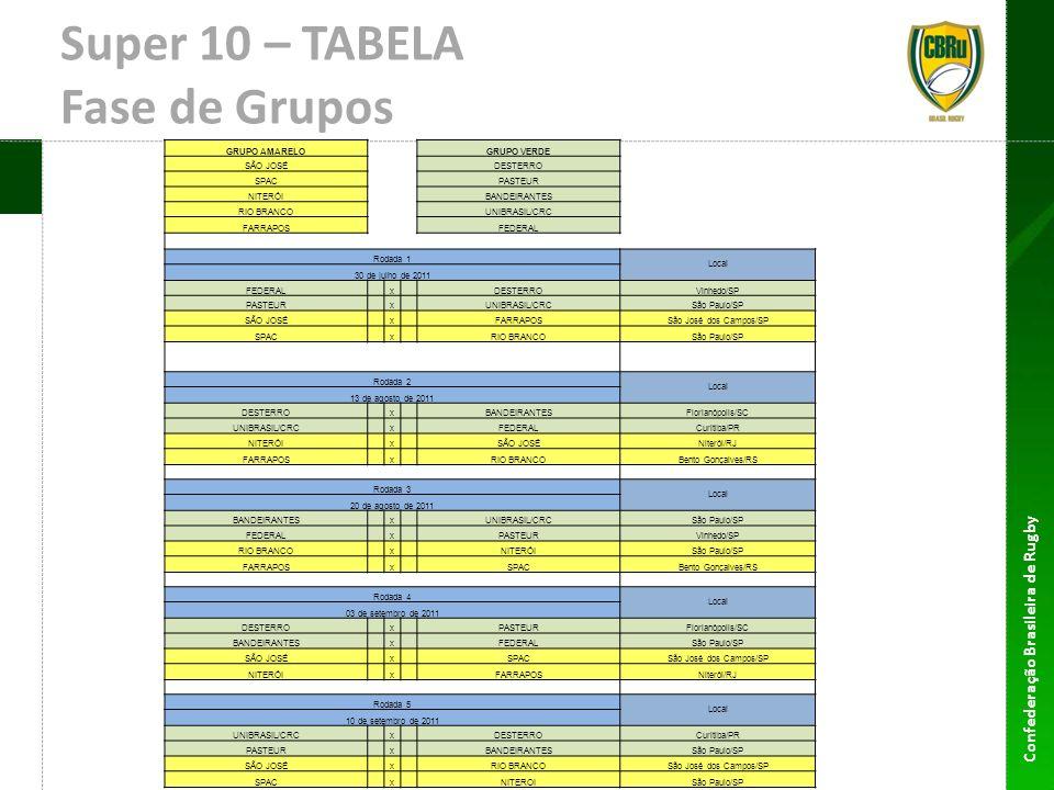 Confederação Brasileira de Rugby Super 10 – TABELA Fases finais JogoQuartas de Finais Local 24 de setembro de 2011 1 1o GRUPO AMARELO x 4o GRUPO VERDEA definir 2 1o GRUPO VERDE x 4o GRUPO AMARELOA definir 3 2o GRUPO AMARELO x 3o GRUPO VERDEA definir 4 2o GRUPO VERDE x 3o GRUPO AMARELOA definir Melhor 5o colocado x Pior 5o colocadoA definir Semi-Finais - Mando definido por tabela 1o turno Local 08 de outubro de 2011 5 Vencedor Jogo 1 x Vencedor Jogo 4A definir - Mando CBRu 6 Vencedor Jogo 2 x Vencedor Jogo 3A definir - Mando CBRu 7 Perdedor Jogo 1 x Perdedor Jogo 4A definir 8 Perdedor Jogo 2 x Perdedor Jogo 3A definir Finais - Mando definido por tabela 1o turno Local 22 de outubro de 2011 9 Vencedor Jogo 5 x Vencedor Jogo 6 A definir - Mando CBRu 10 Perdedor Jogo 5 x Perdedor Jogo 6A definir 11 Vencedor Jogo 7 x Vencedor Jogo 8 A definir 12 Perdedor Jogo 7 x Perdedor Jogo 8 A definir