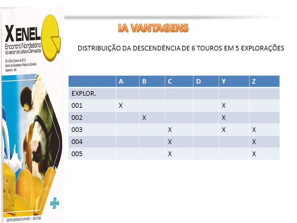 Profa. Dra. Marília Martins cljm@uol.com.br ABCDYZ EXPLOR. 001XX 002XX 003XXX 004XX 005XX DISTRIBUIÇÃO DA DESCENDÊNCIA DE 6 TOUROS EM 5 EXPLORAÇÕES