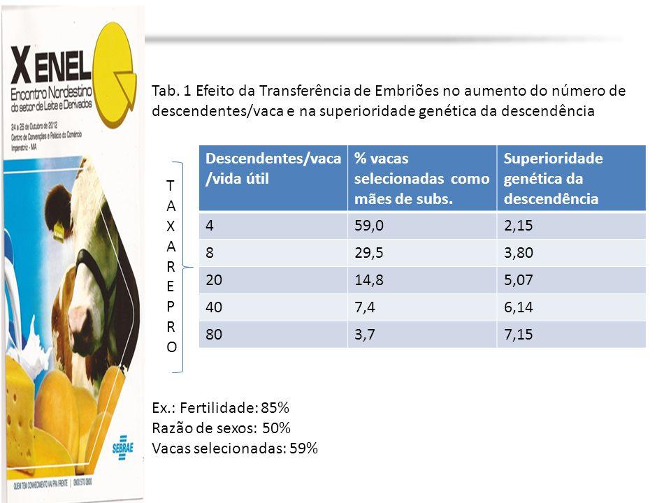 Profa. Dra. Marília Martins cljm@uol.com.br Descendentes/vaca /vida útil % vacas selecionadas como mães de subs. Superioridade genética da descendênci