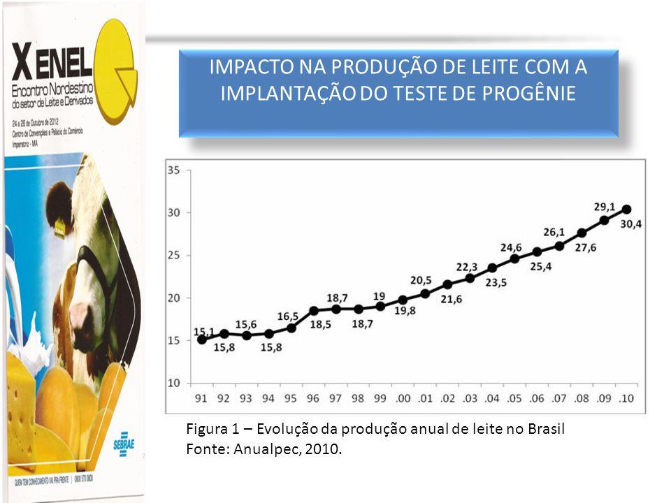 IMPACTO NA PRODUÇÃO DE LEITE COM A IMPLANTAÇÃO DO TESTE DE PROGÊNIE Figura 1 – Evolução da produção anual de leite no Brasil Fonte: Anualpec, 2010.