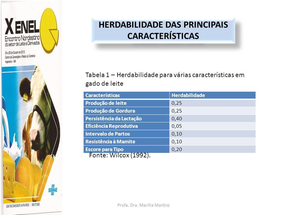 Profa. Dra. Marília Martins HERDABILIDADE DAS PRINCIPAIS CARACTERÍSTICAS CaracterísticasHerdabilidade Produção de leite0,25 Produção de Gordura0,25 Pe