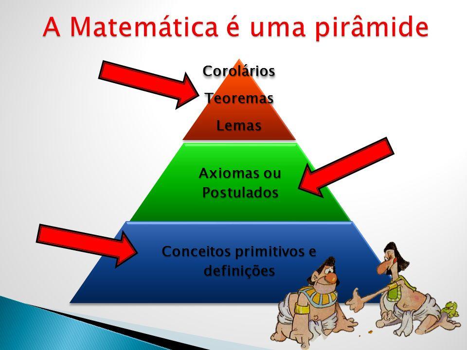 CoroláriosTeoremasLemas Axiomas ou Postulados Conceitos primitivos e definições