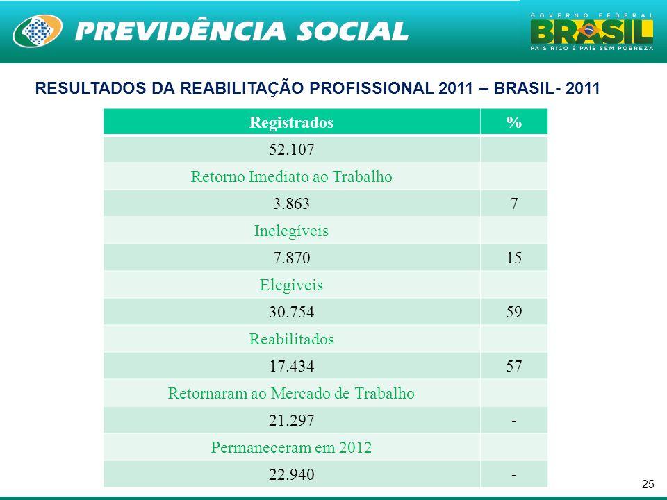 25. RESULTADOS DA REABILITAÇÃO PROFISSIONAL 2011 – BRASIL- 2011 Registrados% 52.107 Retorno Imediato ao Trabalho 3.8637 Inelegíveis 7.87015 Elegíveis